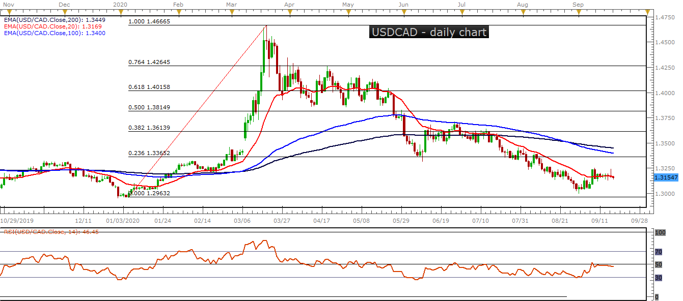 USDCAD D1 09 18 2020 0955